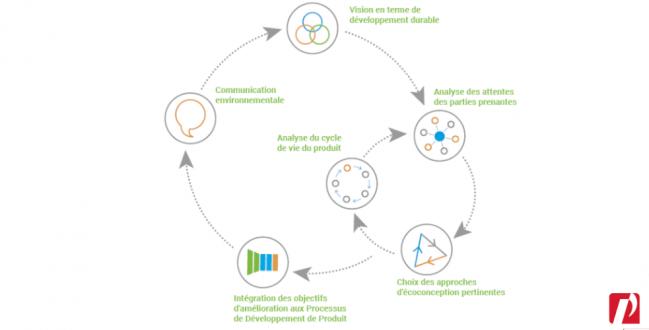 innovation-durable-idp
