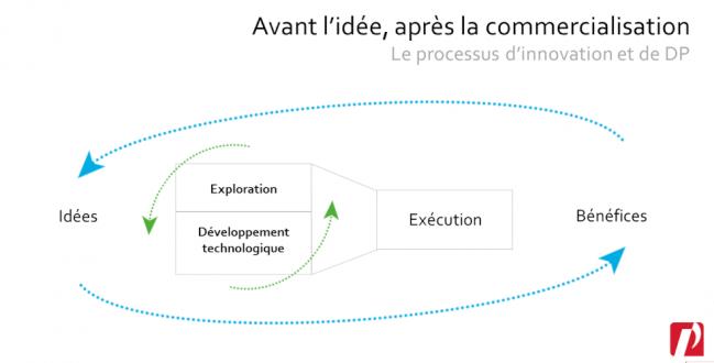 processus-dp-idp